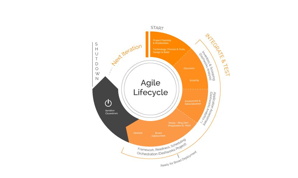 Agile-Lifecycle-v2