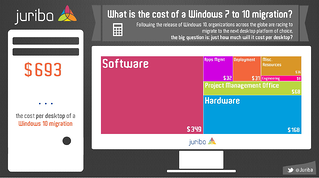 how to budget for your enterprise windows 10 migration whitepaper