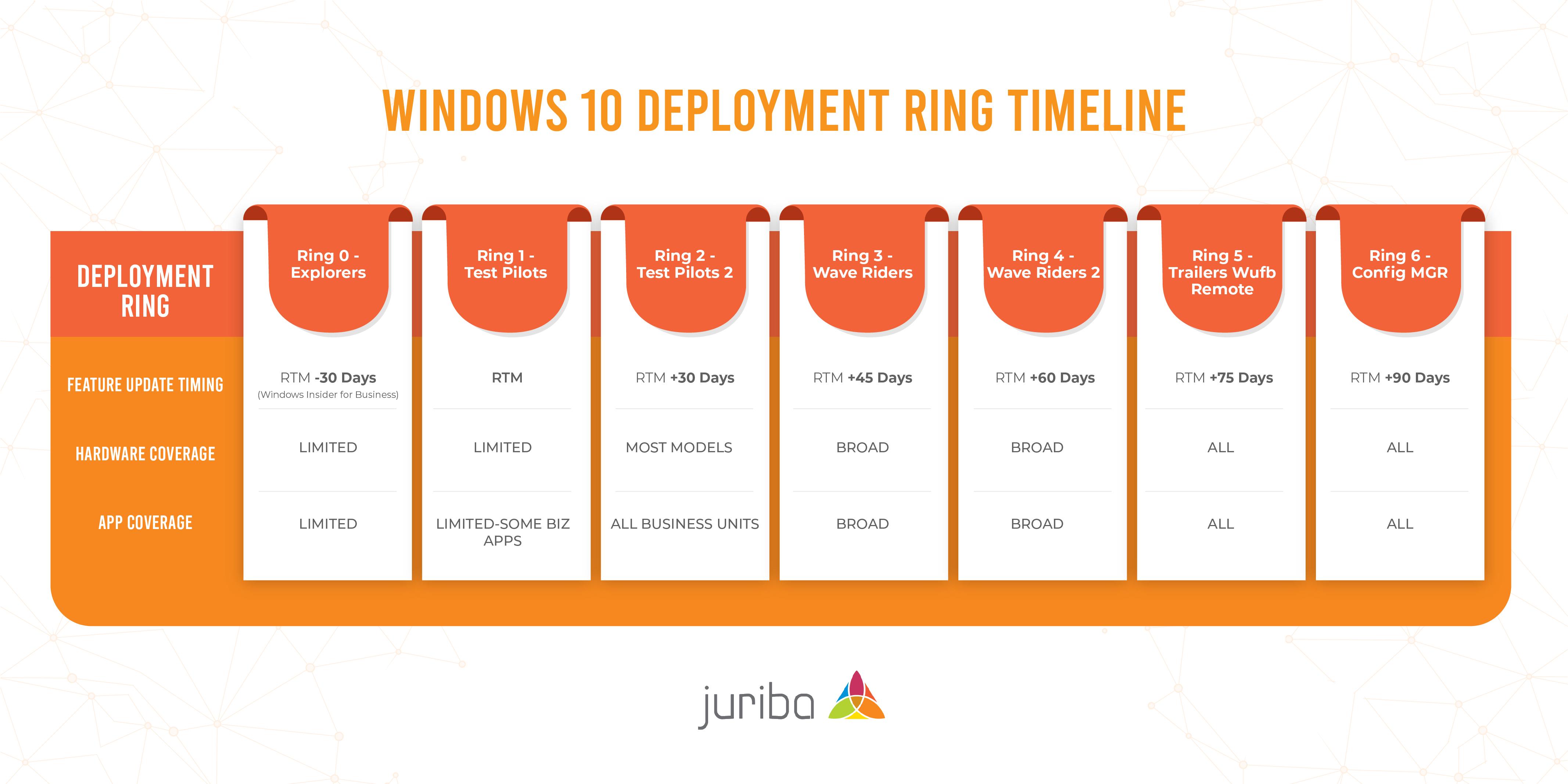 Windows 10 Deployment Ring Timeline-02-01
