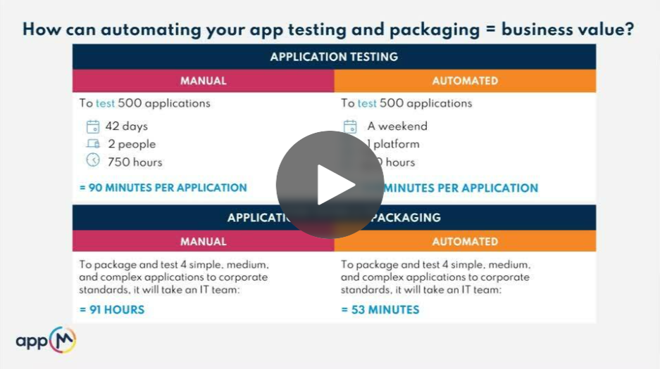 TY-How-To-Build-Your-Business-Case-For-Automating-Your-App-Packaging-Testing